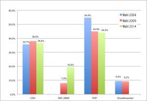 Wahl Rambin Mai 2014 im Vergleich mit 2009 und 2004. Quellen: Statistisches Amt Mecklenburg-Vorpommern, Amt West-Rügen und eigene Berechnungen.