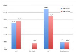 Ergebnisse der Wahl zur Gemeindevertretung 2009 im Vergleich mit 2004. Quelle: Statistisches Amt Mecklenburg-Vorpommern.